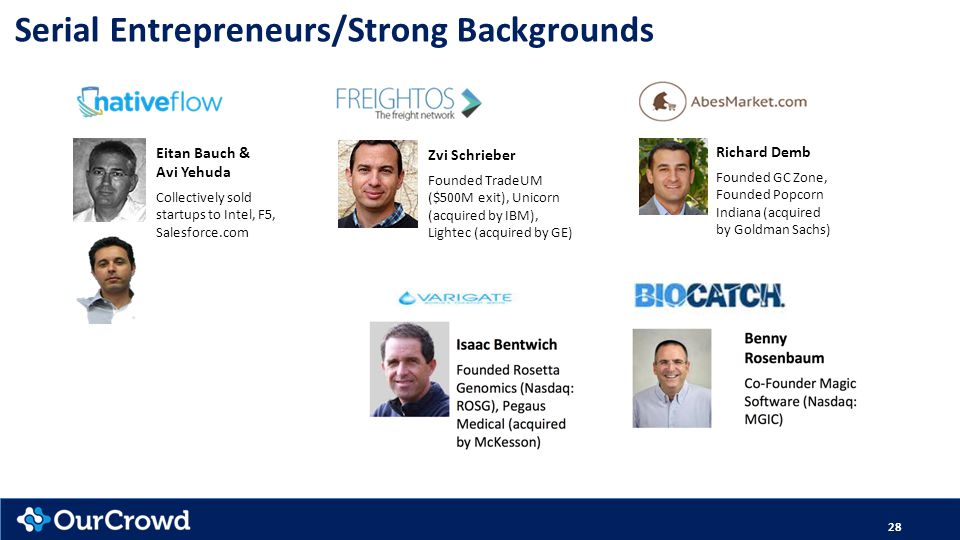 28 Serial Entrepreneurs/Strong Backgrounds Richard Demb Founded GC Zone, Founded Popcorn Indiana (acquired by Goldman Sachs) Eitan Bauch & Avi Yehuda Collectively sold startups to Intel, F5, Salesforce.com Zvi Schrieber Founded TradeUM ($500M exit), Unicorn (acquired by IBM), Lightec (acquired by GE)