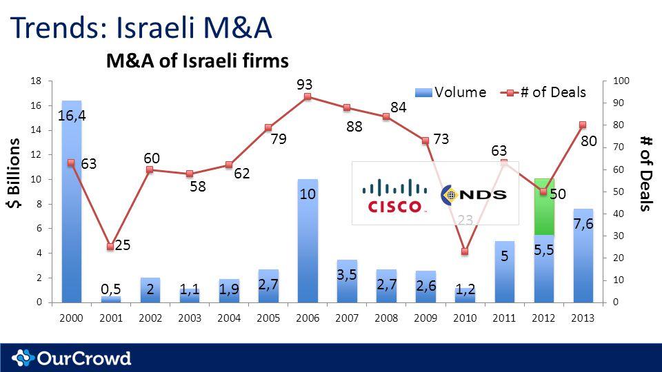 Trends: Israeli M&A $ Billions # of Deals M&A of Israeli firms