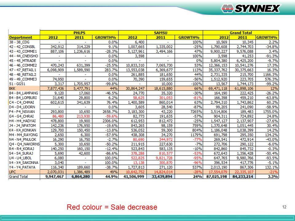 12 Red colour = Sale decrease