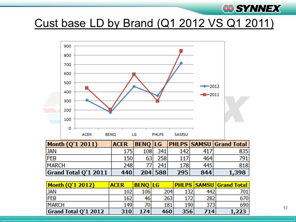 13 Cust base LD by Brand (Q1 2012 VS Q1 2011)