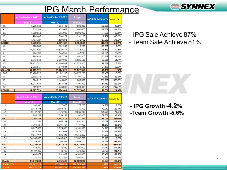 19 IPG March Performance - IPG Sale Achieve 87% - Team Sale Achieve 81% - IPG Growth - 4.2 % -Team Growth -5.6%