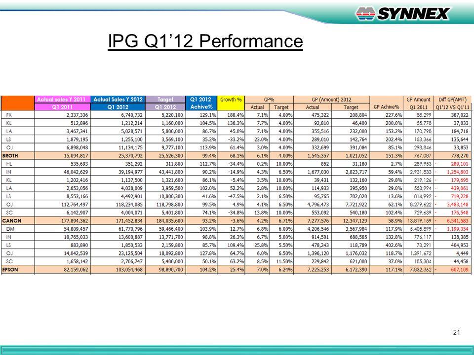 21 IPG Q1'12 Performance