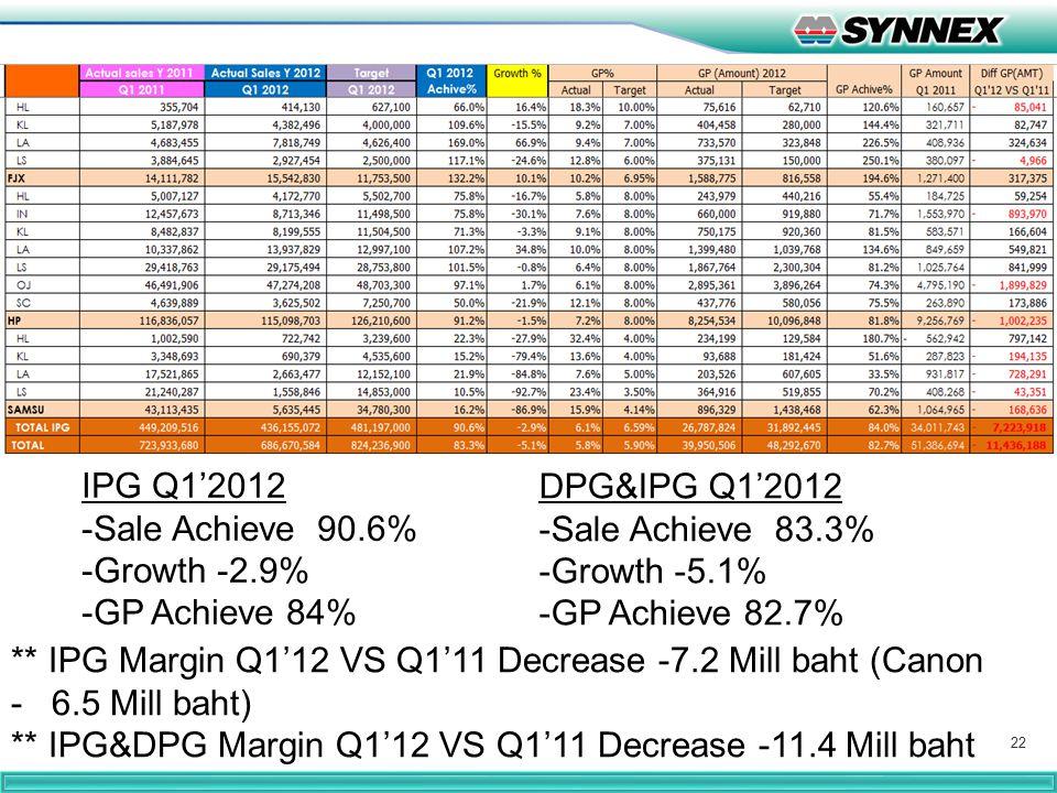 22 IPG Q1'2012 -Sale Achieve 90.6% -Growth -2.9% -GP Achieve 84% DPG&IPG Q1'2012 -Sale Achieve 83.3% -Growth -5.1% -GP Achieve 82.7% ** IPG Margin Q1'
