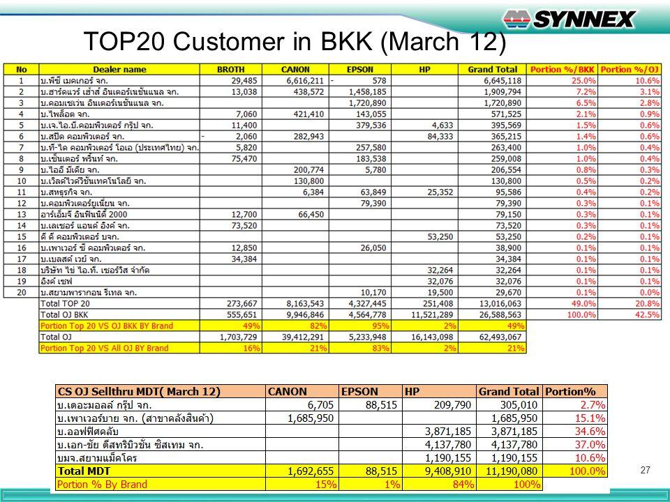 27 TOP20 Customer in BKK (March 12)