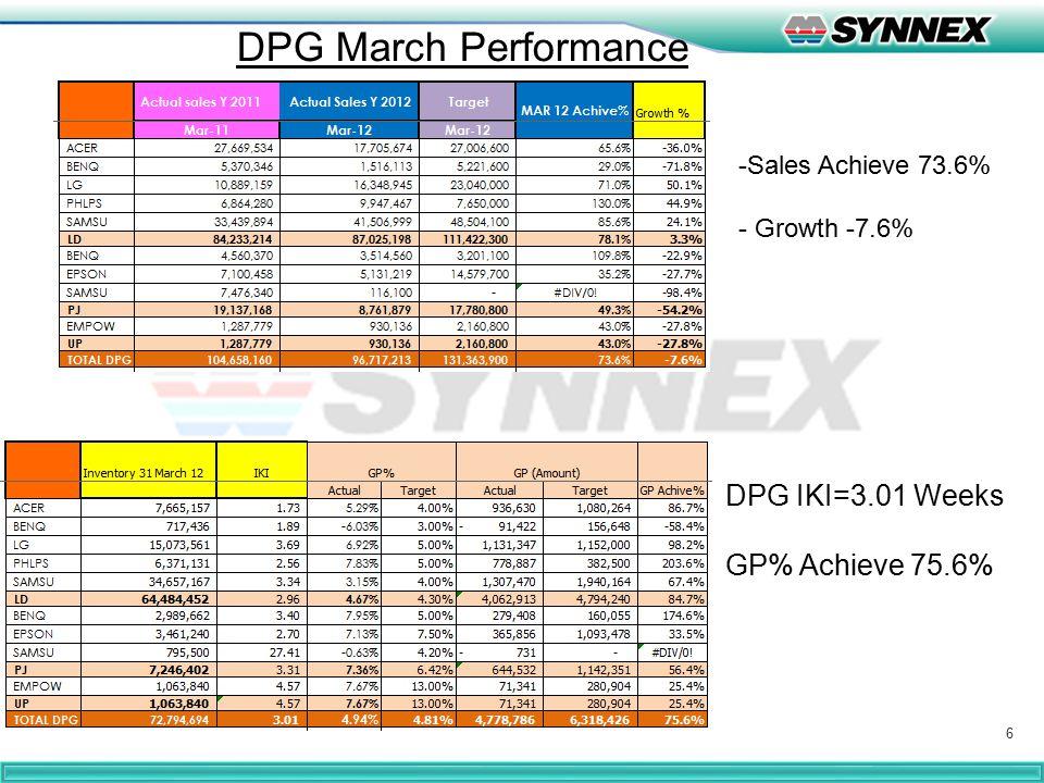6 DPG March Performance DPG IKI=3.01 Weeks GP% Achieve 75.6% -Sales Achieve 73.6% - Growth -7.6%