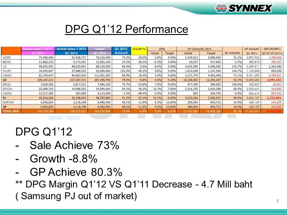 7 DPG Q1'12 Performance DPG Q1'12 -Sale Achieve 73% -Growth -8.8% -GP Achieve 80.3% ** DPG Margin Q1'12 VS Q1'11 Decrease - 4.7 Mill baht ( Samsung PJ