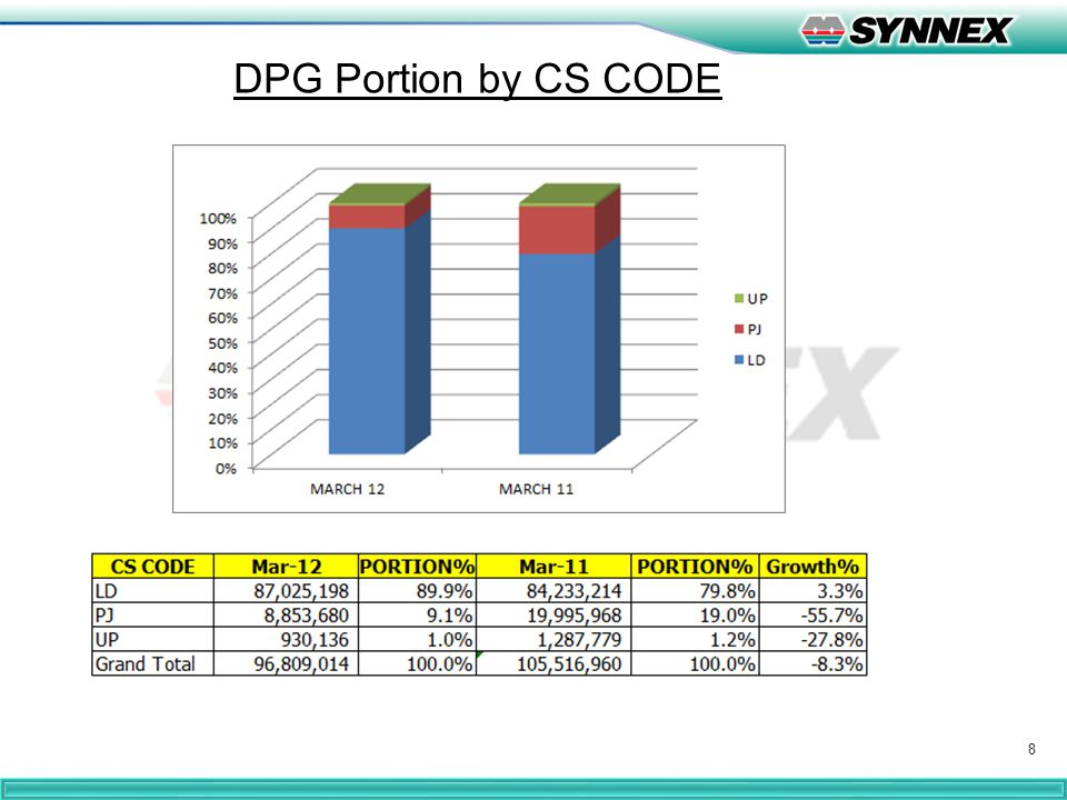8 DPG Portion by CS CODE