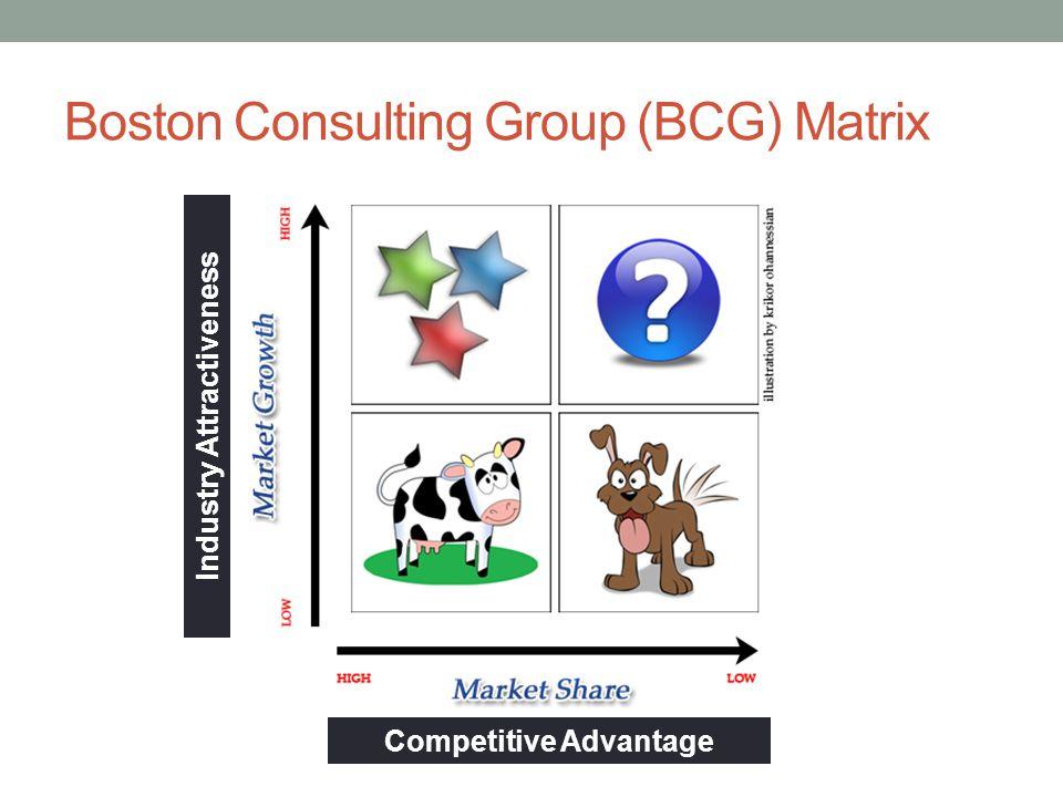 Boston Consulting Group (BCG) Matrix Competitive Advantage Industry Attractiveness