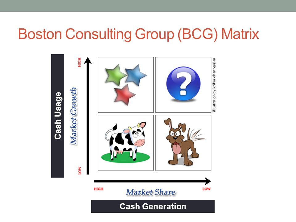 Boston Consulting Group (BCG) Matrix Cash Generation Cash Usage