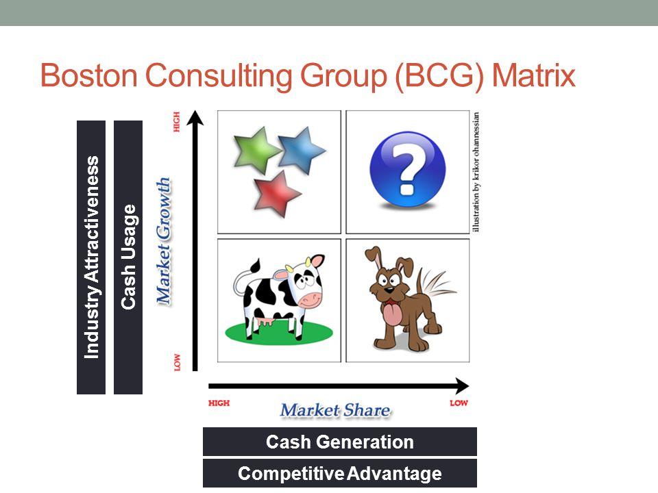 Boston Consulting Group (BCG) Matrix Cash Generation Cash UsageIndustry Attractiveness Competitive Advantage