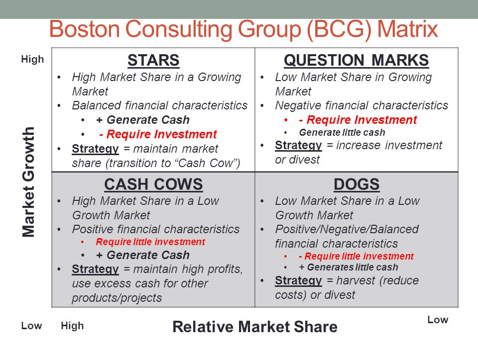 Boston Consulting Group (BCG) Matrix STARS High Market Share in a Growing Market Balanced financial characteristics + Generate Cash - Require Investment Strategy = maintain market share (transition to Cash Cow ) QUESTION MARKS Low Market Share in Growing Market Negative financial characteristics - Require Investment Generate little cash Strategy = increase investment or divest CASH COWS High Market Share in a Low Growth Market Positive financial characteristics Require little investment + Generate Cash Strategy = maintain high profits, use excess cash for other products/projects DOGS Low Market Share in a Low Growth Market Positive/Negative/Balanced financial characteristics - Require little investment + Generates little cash Strategy = harvest (reduce costs) or divest Market Growth Relative Market Share High Low