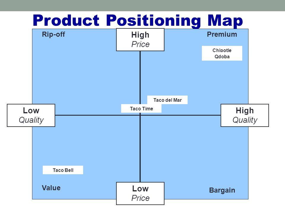 Quality High Price Low Price High Quality Product Positioning Map PremiumRip-off Value Bargain Chipotle Taco del Mar Qdoba Taco Time Taco Bell