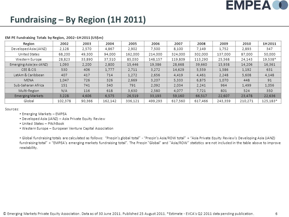 Fundraising – By Region (1H 2011) EM PE Fundraising Totals by Region, 2002–1H 2011 (US$m) © Emerging Markets Private Equity Association. Data as of 30