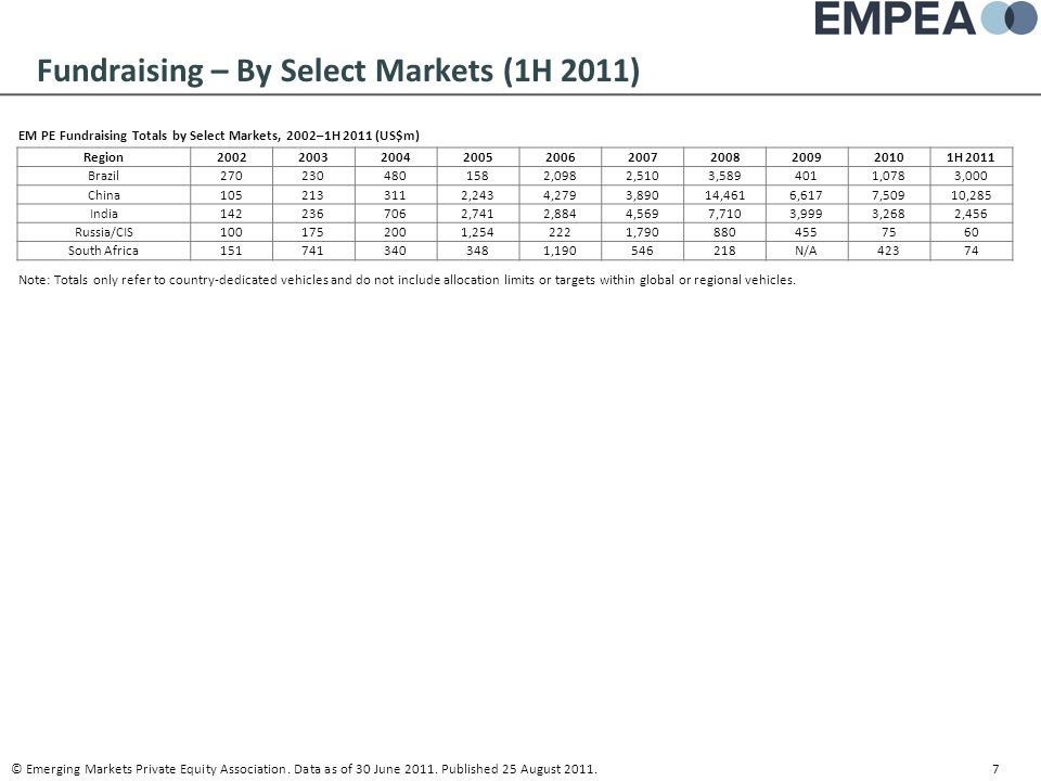 Fundraising – By Select Markets (1H 2011) EM PE Fundraising Totals by Select Markets, 2002–1H 2011 (US$m) Note: Totals only refer to country-dedicated