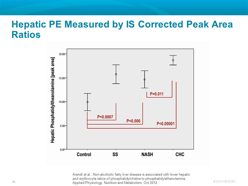 11 © 2012 AB SCIEX Hepatic PE Measured by IS Corrected Peak Area Ratios Arendt et al., Non-alcoholic fatty liver disease is associated with lower hepa