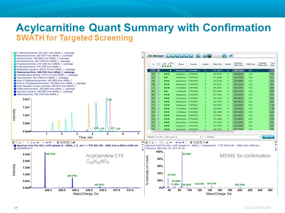 17 © 2012 AB SCIEX Acylcarnitine Quant Summary with Confirmation SWATH for Targeted Screening Acylcarnitine C18 C 25 H 49 NO 4 MS/MS for confirmation