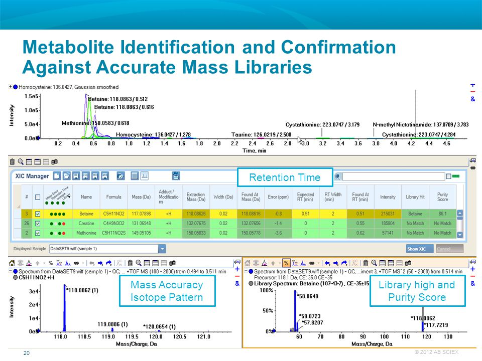 20 © 2012 AB SCIEX Metabolite Identification and Confirmation Against Accurate Mass Libraries Mass Accuracy Isotope Pattern Library high and Purity Sc