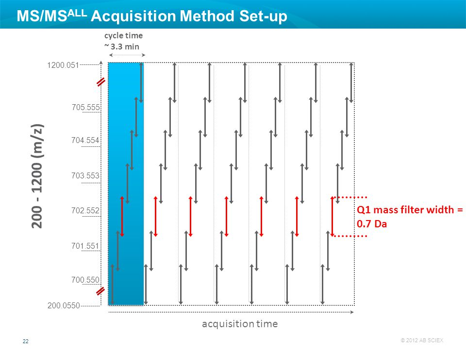 22 © 2012 AB SCIEX cycle time ~ 3.3 min acquisition time Q1 mass filter width = 0.7 Da MS/MS ALL Acquisition Method Set-up 200 - 1200 (m/z) 700.550 70