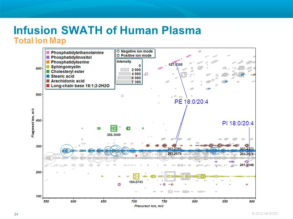 24 © 2012 AB SCIEX PE 18:0/20:4 PI 18:0/20:4 Infusion SWATH of Human Plasma Total Ion Map