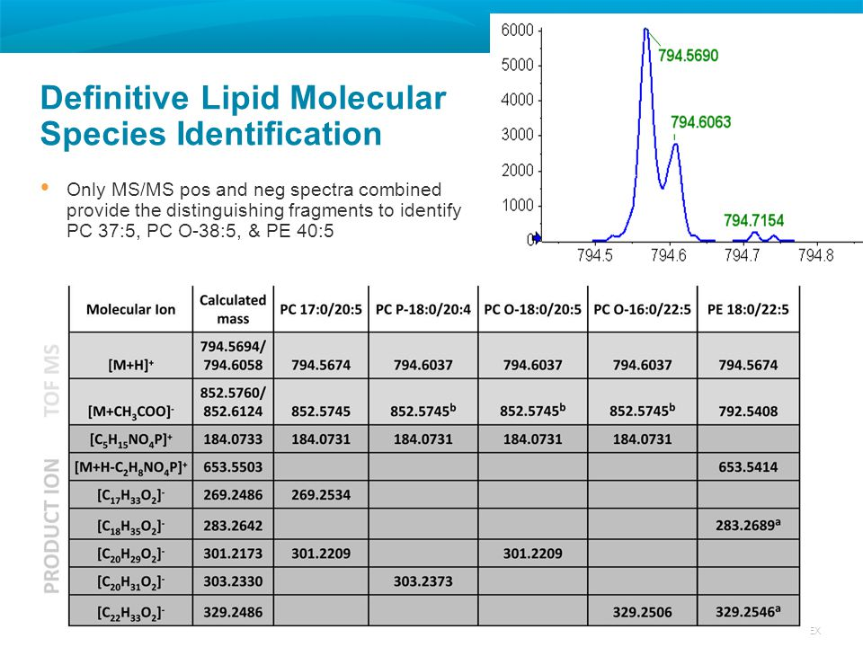 27 © 2012 AB SCIEX Definitive Lipid Molecular Species Identification  Only MS/MS pos and neg spectra combined provide the distinguishing fragments to