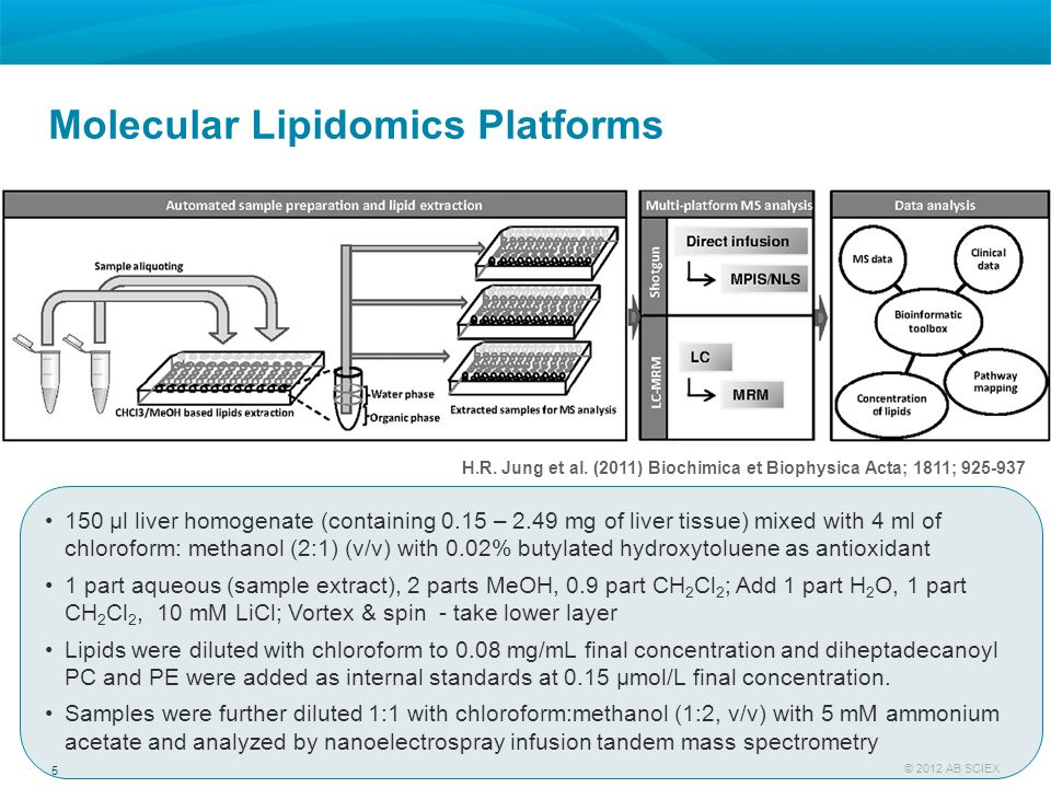 6 © 2012 AB SCIEX Shotgun Lipidomics of Human NAFLD Liver Tissue Lipid Profiling of Complex Extracts by Direct Infusion Total lipid extracts Total lipid extracts Multiple Precursor Ion Scanning Multiple Precursor Ion Scanning Automated sample infusion Automated sample infusion Lipid identification and quantification Lipid identification and quantification Result reporting QTRAP® 5500 System Advion NanoMate TriVersa LipidView™ Software Liver Biopsies Infusion-quantitation Ekroos, K et al., Methods in Pharmacology and Toxicology: Biomarker Methods in Drug Discovery and Development, Humana Press 2008 Ståhlman, M et al.