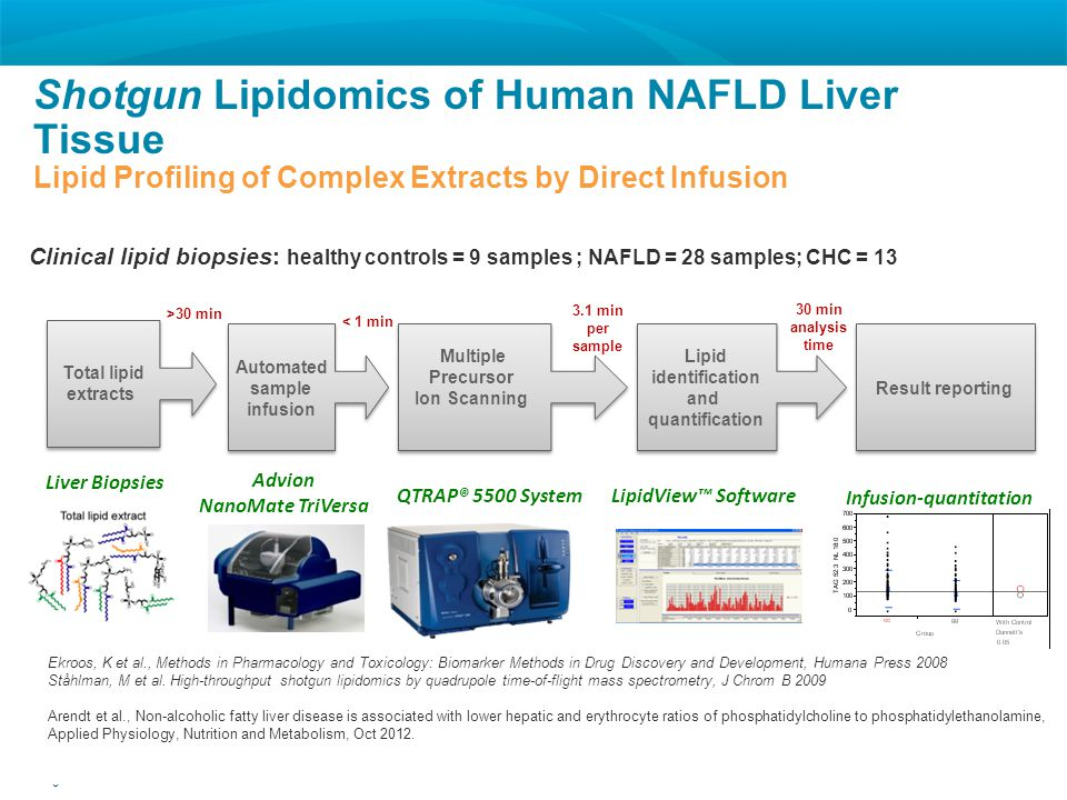 6 © 2012 AB SCIEX Shotgun Lipidomics of Human NAFLD Liver Tissue Lipid Profiling of Complex Extracts by Direct Infusion Total lipid extracts Total lip
