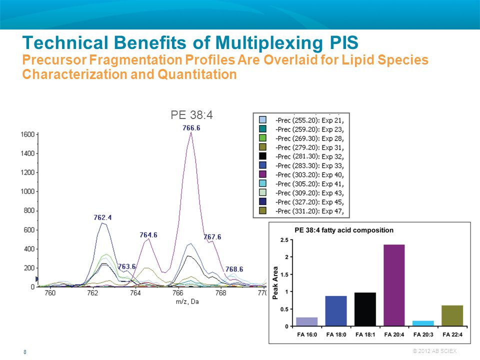 8 © 2012 AB SCIEX Technical Benefits of Multiplexing PIS Precursor Fragmentation Profiles Are Overlaid for Lipid Species Characterization and Quantita