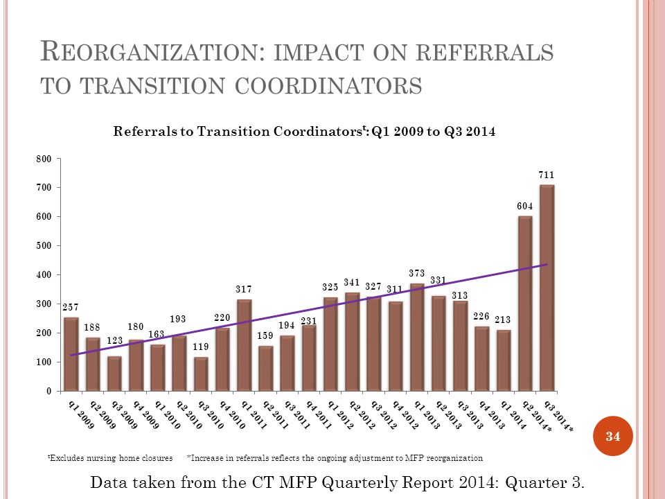 R EORGANIZATION : IMPACT ON REFERRALS TO TRANSITION COORDINATORS Data taken from the CT MFP Quarterly Report 2014: Quarter 3.