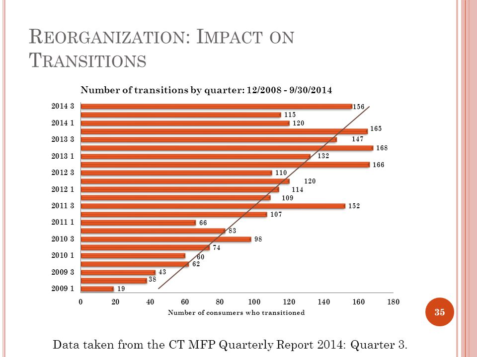 R EORGANIZATION : I MPACT ON T RANSITIONS Data taken from the CT MFP Quarterly Report 2014: Quarter 3.