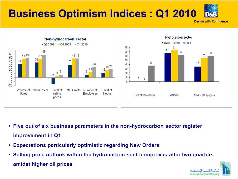 Business Optimism Indices Trend