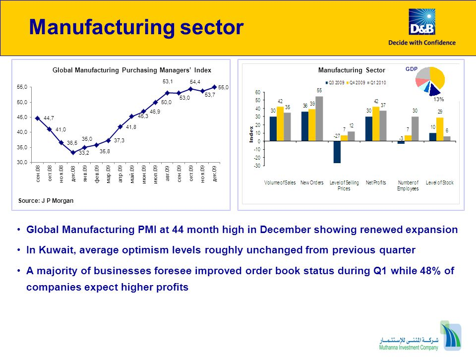 Manufacturing sector Global Manufacturing PMI at 44 month high in December showing renewed expansion In Kuwait, average optimism levels roughly unchan
