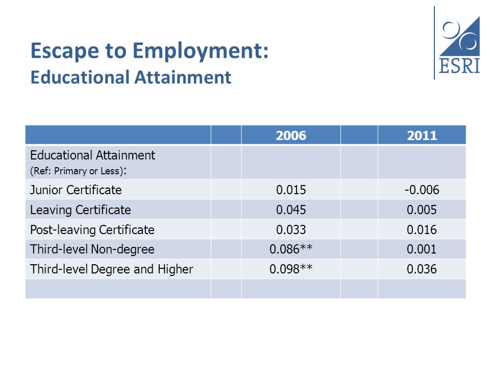 Escape to Employment: Educational Attainment 20062011 Educational Attainment (Ref: Primary or Less) : Junior Certificate0.015-0.006 Leaving Certificate0.0450.005 Post-leaving Certificate0.0330.016 Third-level Non-degree0.086**0.001 Third-level Degree and Higher0.098**0.036