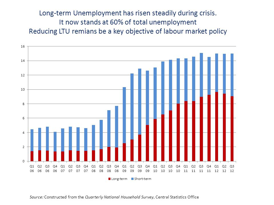 Long-term Unemployment has risen steadily during crisis.