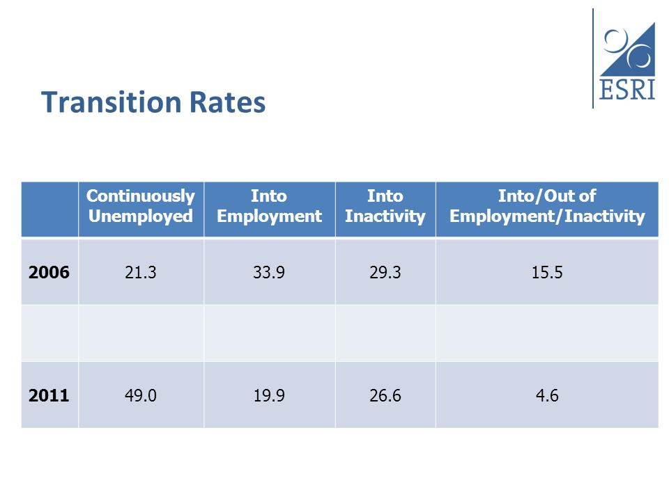 Transition Rates Continuously Unemployed Into Employment Into Inactivity Into/Out of Employment/Inactivity 200621.333.929.315.5 201149.019.926.64.6