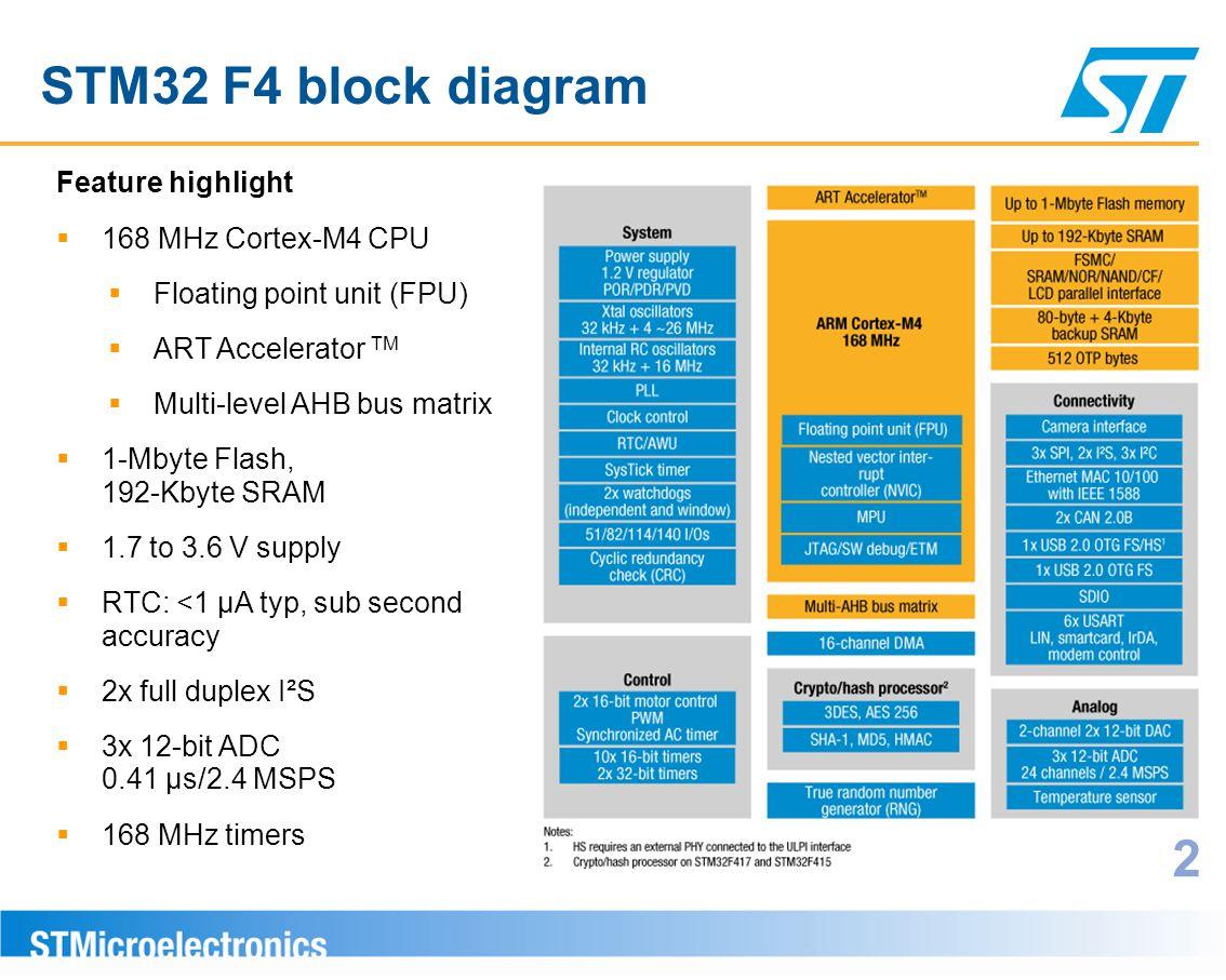 STM32 F4 block diagram Feature highlight  168 MHz Cortex-M4 CPU  Floating point unit (FPU)  ART Accelerator TM  Multi-level AHB bus matrix  1-Mby
