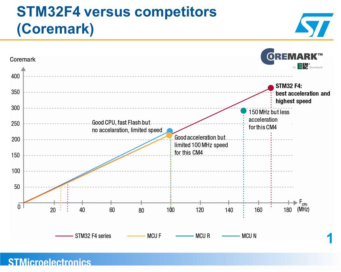 STM32F4 versus competitors (Coremark) 1
