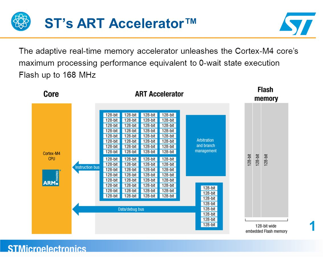 ST's ART Accelerator™ The adaptive real-time memory accelerator unleashes the Cortex-M4 core's maximum processing performance equivalent to 0-wait sta