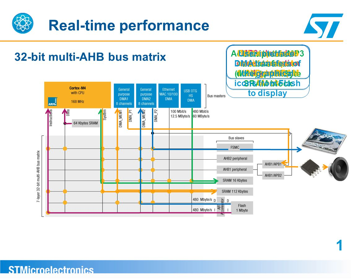32-bit multi-AHB bus matrix Real-time performance Compressed audio stream (MP3) to 16kByte SRAM block MP3 decoder code execution by core Access to the