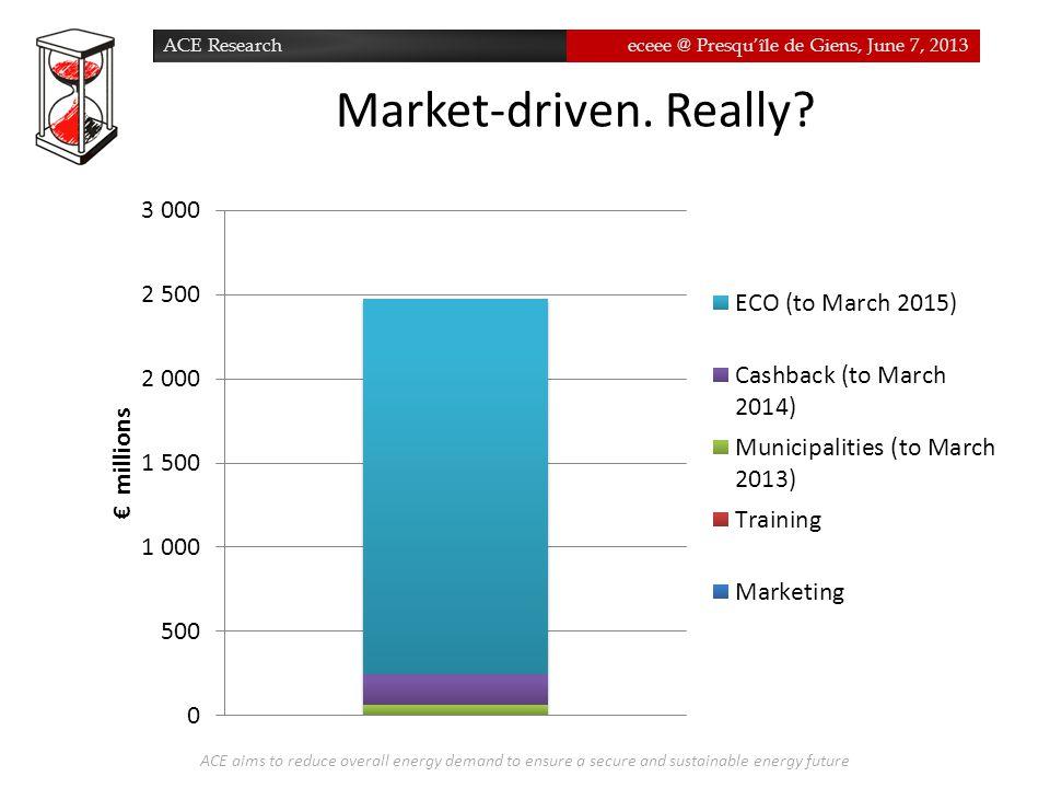 ACE Researcheceee @ Presqu'île de Giens, June 7, 2013 Market-driven.