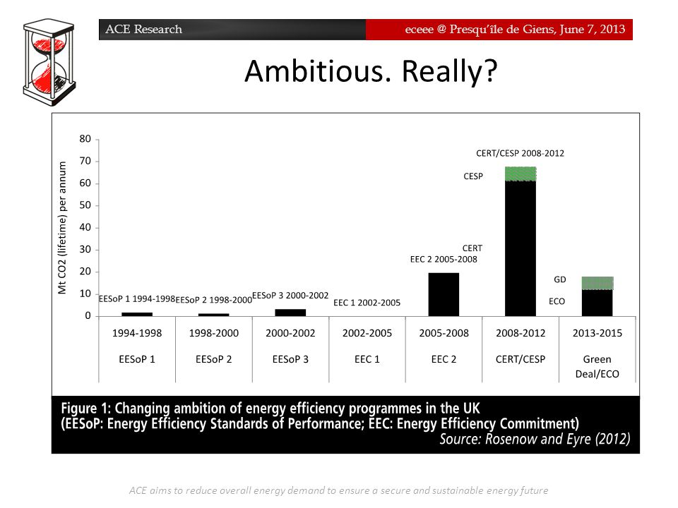 ACE Researcheceee @ Presqu'île de Giens, June 7, 2013 Ambitious. Really? ACE aims to reduce overall energy demand to ensure a secure and sustainable e