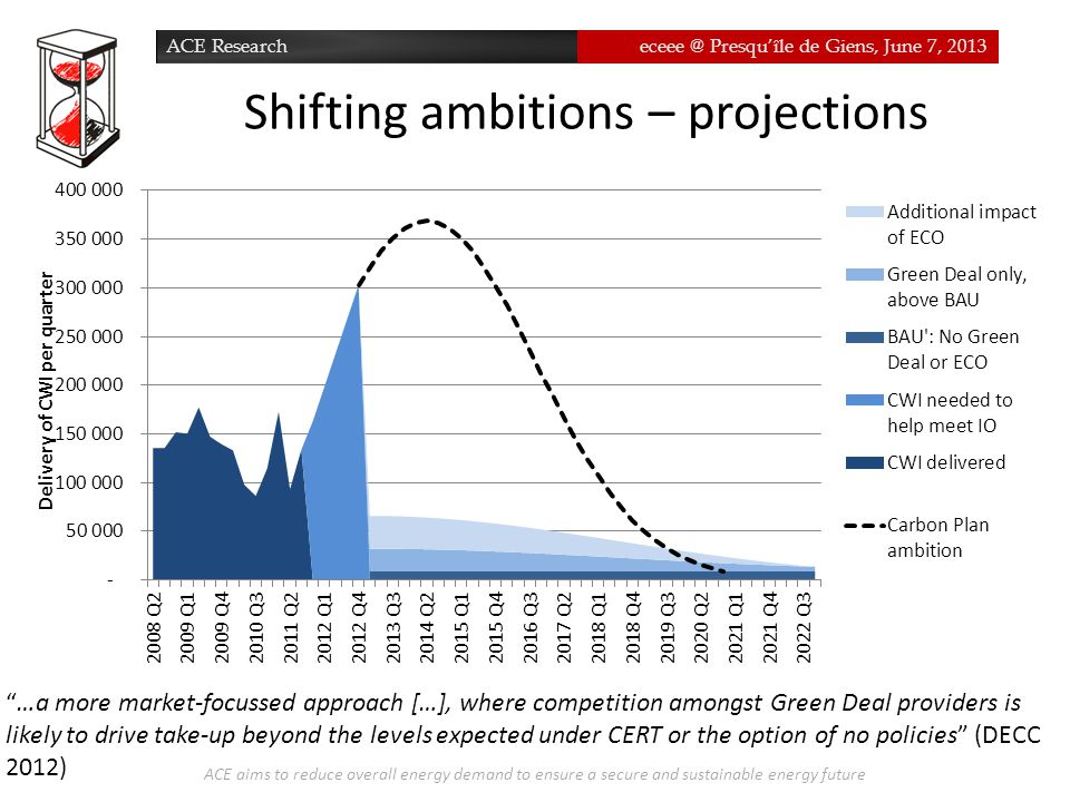 ACE Researcheceee @ Presqu'île de Giens, June 7, 2013 Shifting ambitions – projections ACE aims to reduce overall energy demand to ensure a secure and sustainable energy future …a more market-focussed approach […], where competition amongst Green Deal providers is likely to drive take-up beyond the levels expected under CERT or the option of no policies (DECC 2012)