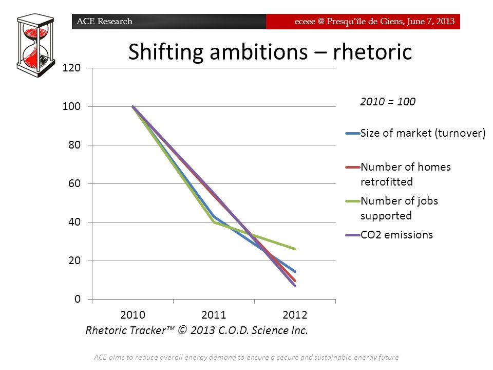 ACE Researcheceee @ Presqu'île de Giens, June 7, 2013 Shifting ambitions – rhetoric ACE aims to reduce overall energy demand to ensure a secure and sustainable energy future Rhetoric Tracker™ © 2013 C.O.D.
