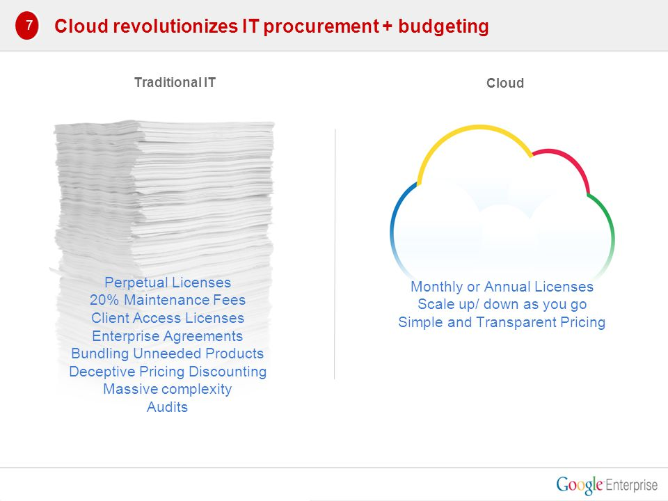 Cloud revolutionizes IT procurement + budgeting Perpetual Licenses 20% Maintenance Fees Client Access Licenses Enterprise Agreements Bundling Unneeded Products Deceptive Pricing Discounting Massive complexity Audits Monthly or Annual Licenses Scale up/ down as you go Simple and Transparent Pricing Traditional IT Cloud 1 7