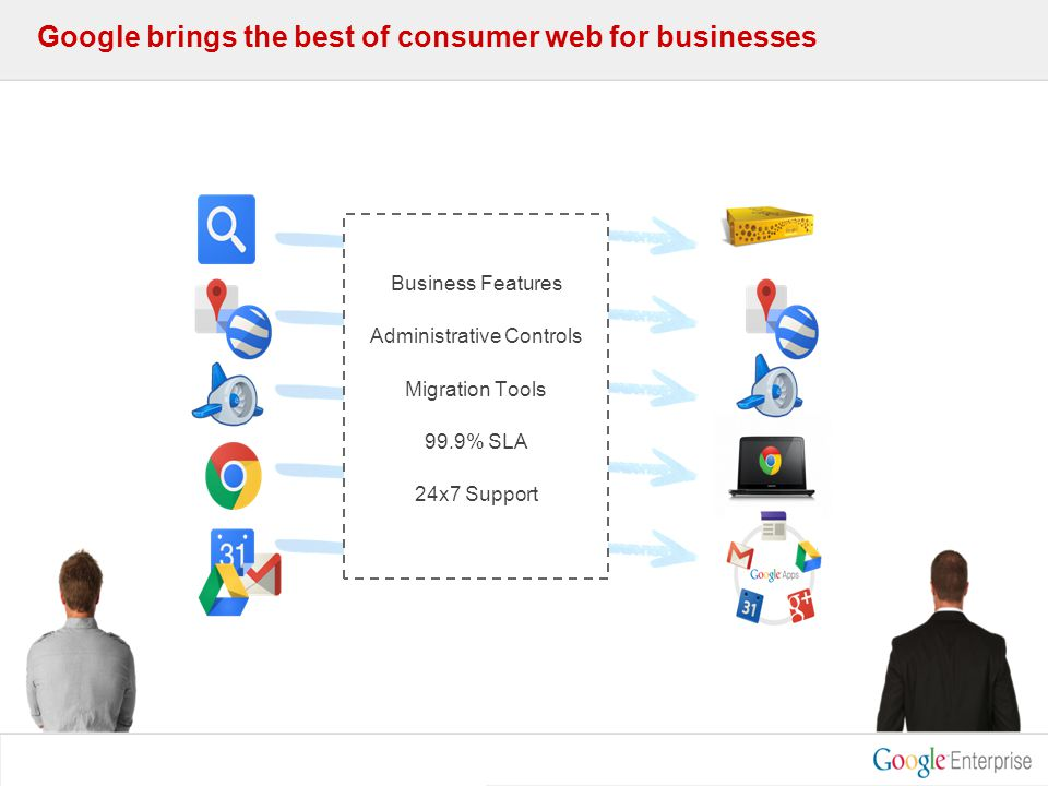 Google brings the best of consumer web for businesses Business Features Administrative Controls Migration Tools 99.9% SLA 24x7 Support