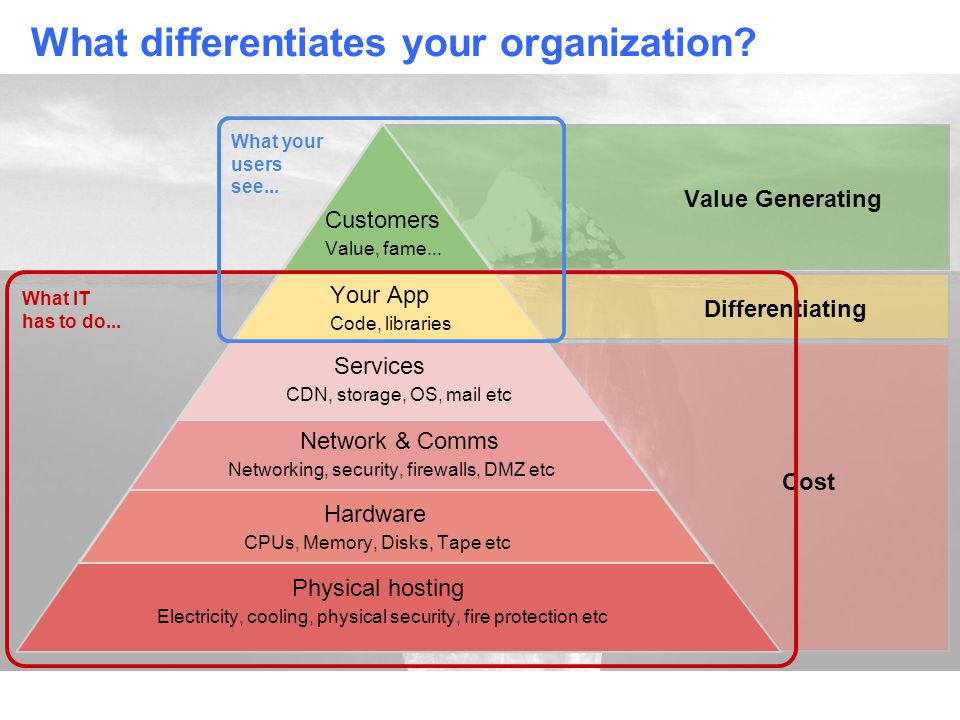 What differentiates your organization.
