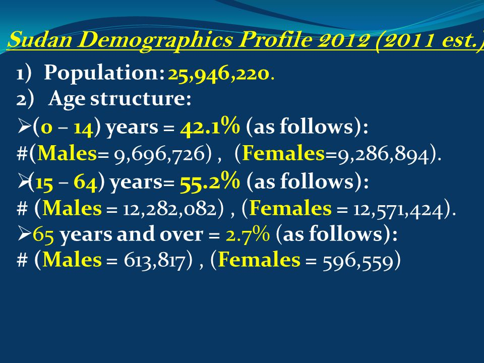 Sudan Demographics Profile 2012 (2011 est.) 1)Population: 25,946,220. 2) Age structure:  (0 (0 – 14) years = 42.1% (as follows): #(Males= 9,696,726),