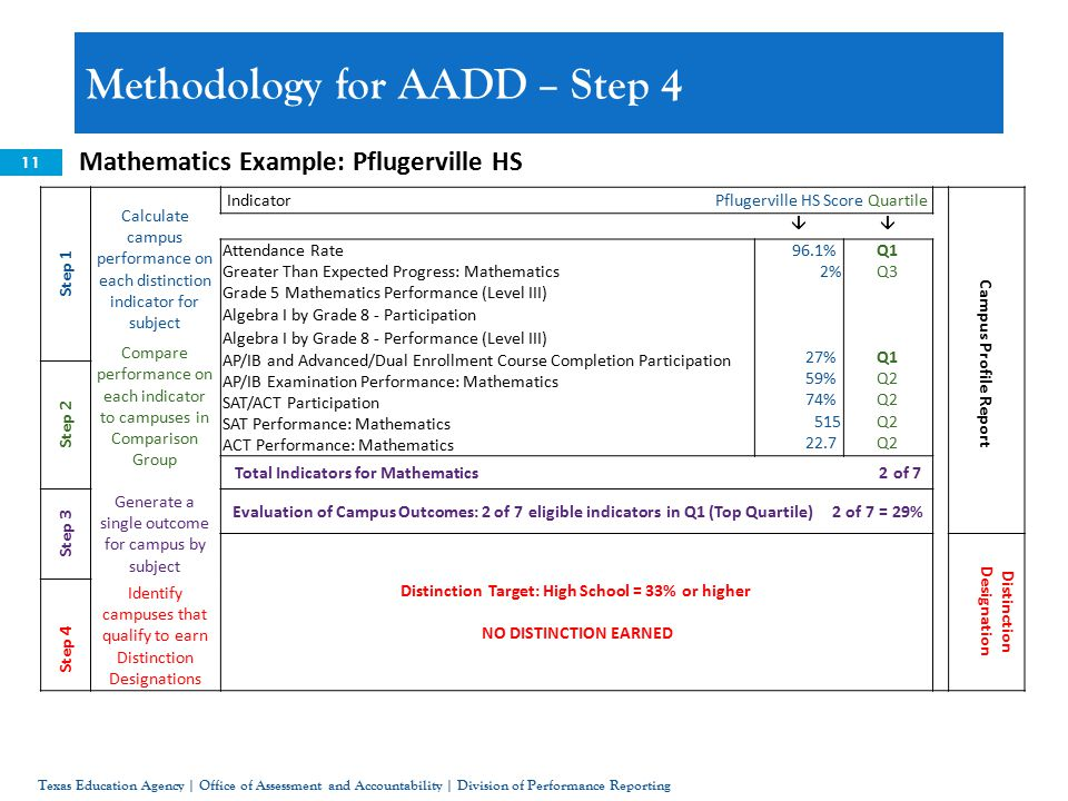 11 Mathematics Example: Pflugerville HS Methodology for AADD – Step 4 Texas Education Agency | Office of Assessment and Accountability | Division of Performance Reporting Step 1 Calculate campus performance on each distinction indicator for subject Compare performance on each indicator to campuses in Comparison Group Indicator Pflugerville HS Score Quartile  Attendance Rate Greater Than Expected Progress: Mathematics Grade 5 Mathematics Performance (Level III) Algebra I by Grade 8 - Participation Algebra I by Grade 8 - Performance (Level III) AP/IB and Advanced/Dual Enrollment Course Completion Participation AP/IB Examination Performance: Mathematics SAT/ACT Participation SAT Performance: Mathematics ACT Performance: Mathematics 96.1% 2% 27% 59% 74% Q1 Q3 Q1 Q2 Campus Profile Report Step 2 Total Indicators for Mathematics 2 of 7 Step 3 Generate a single outcome for campus by subject Evaluation of Campus Outcomes: 2 of 7 eligible indicators in Q1 (Top Quartile) 2 of 7 = 29% Distinction Target: High School = 33% or higher NO DISTINCTION EARNED Distinction Designation Identify campuses that qualify to earn Distinction Designations Step 4