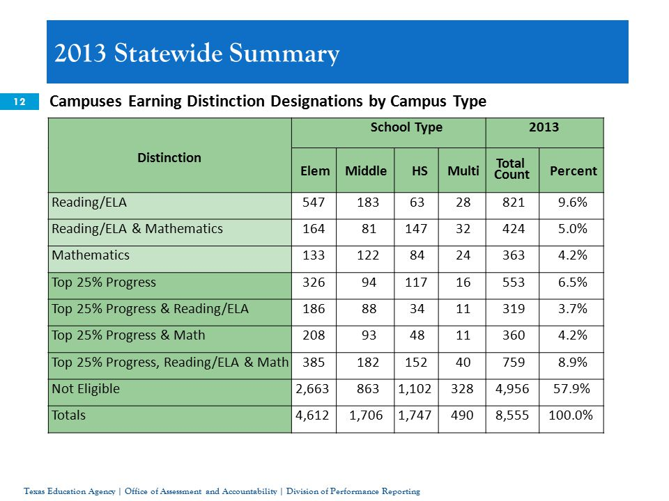 12 Campuses Earning Distinction Designations by Campus Type 2013 Statewide Summary Texas Education Agency | Office of Assessment and Accountability | Division of Performance Reporting School Type2013 Distinction ElemMiddleHSMulti Total Count Percent Reading/ELA % Reading/ELA & Mathematics % Mathematics % Top 25% Progress % Top 25% Progress & Reading/ELA % Top 25% Progress & Math % Top 25% Progress, Reading/ELA & Math % Not Eligible2, , , % Totals4,6121,7061, , %