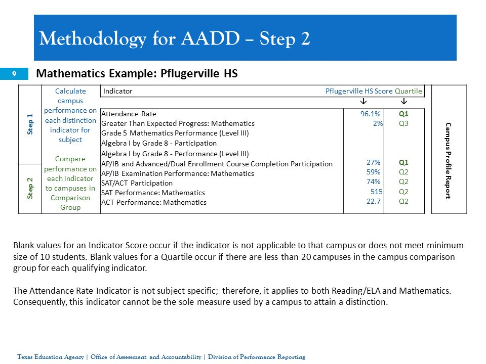 9 Mathematics Example: Pflugerville HS Methodology for AADD – Step 2 Texas Education Agency | Office of Assessment and Accountability | Division of Performance Reporting Step 1 Calculate campus performance on each distinction indicator for subject Compare performance on each indicator to campuses in Comparison Group Indicator Pflugerville HS Score Quartile  Attendance Rate Greater Than Expected Progress: Mathematics Grade 5 Mathematics Performance (Level III) Algebra I by Grade 8 - Participation Algebra I by Grade 8 - Performance (Level III) AP/IB and Advanced/Dual Enrollment Course Completion Participation AP/IB Examination Performance: Mathematics SAT/ACT Participation SAT Performance: Mathematics ACT Performance: Mathematics 96.1% 2% 27% 59% 74% 515 22.7 Q1 Q3 Q1 Q2 Campus Profile Report Step 2 Blank values for an Indicator Score occur if the indicator is not applicable to that campus or does not meet minimum size of 10 students.