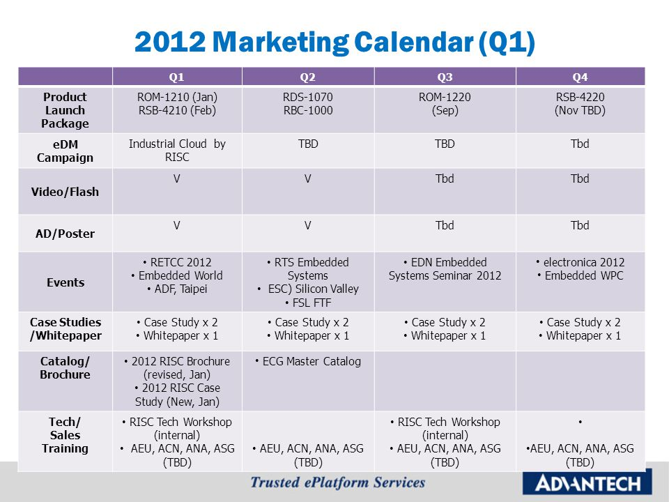 2012 Marketing Calendar (Q1) Q1Q2Q3Q4 Product Launch Package ROM-1210 (Jan) RSB-4210 (Feb) RDS-1070 RBC-1000 ROM-1220 (Sep) RSB-4220 (Nov TBD) eDM Cam